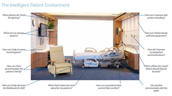 What is an Intelligent Patient Environment hill romcom